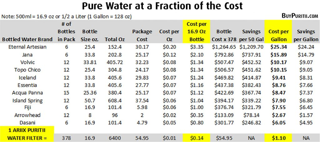 The cost of bottled water is 2000 times more than the cost of tap water. You wouldn't pay that much to buy any other product, so why bottled water?